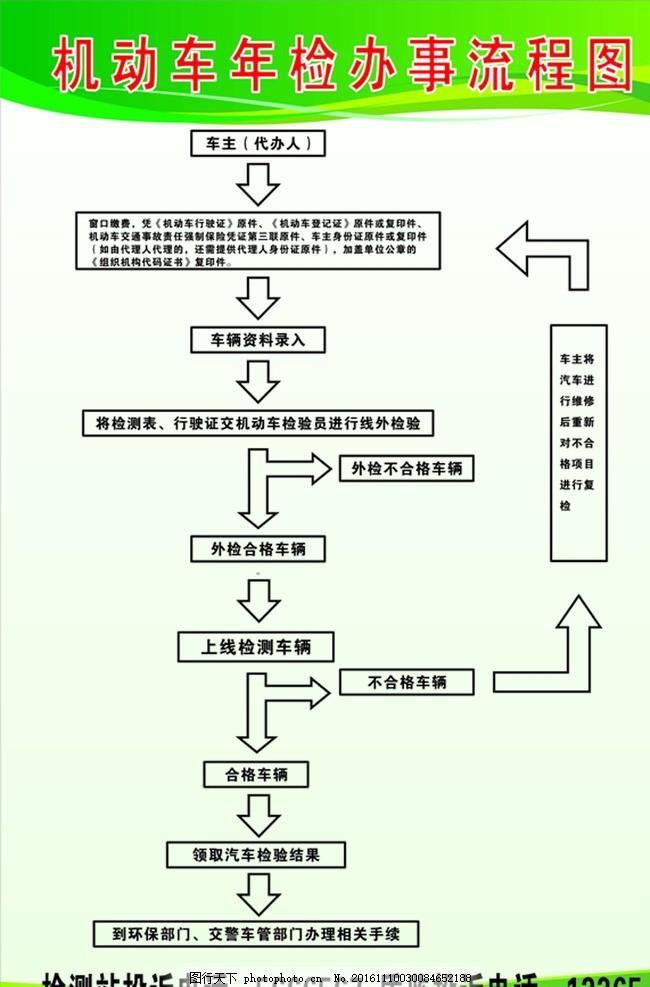 机动车年检办事流程图