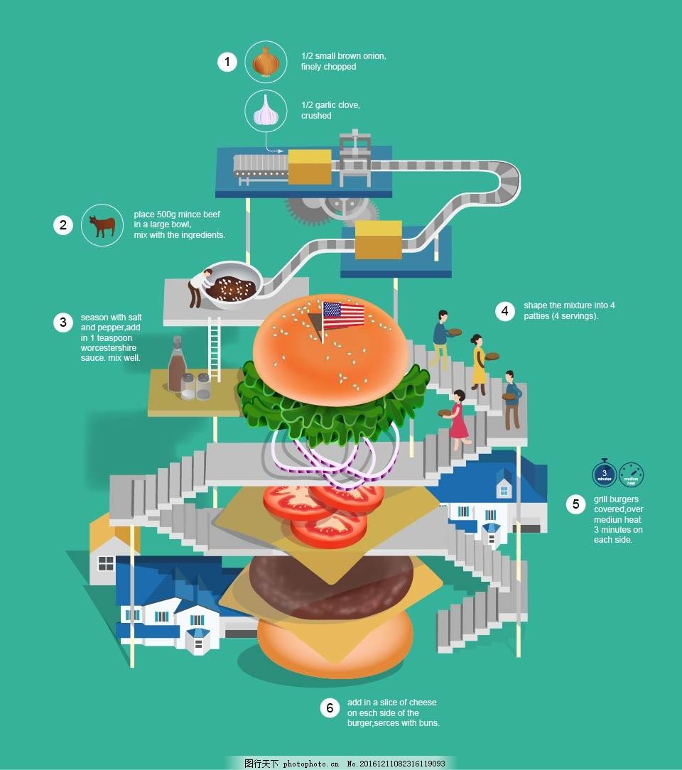 汉堡制作全过程 商业 手绘 卡通 人物 美食 建筑 海报 平面